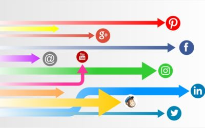 Are you using the right social media channels for your business?